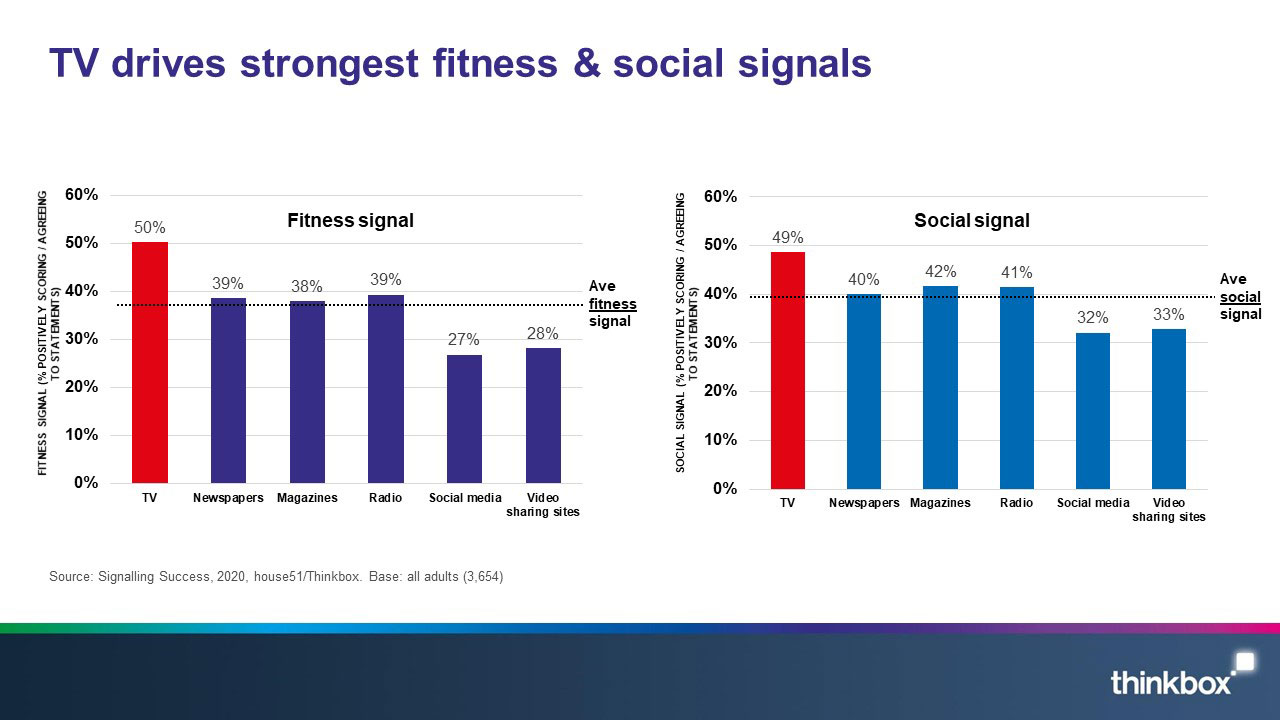 2-Signalling-success-TV-drives-strongest-fitness-and-social-signals