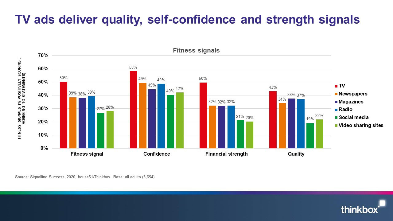 3-Signalling-success-TV-ads-deliver-quality-self-confidence-and-strength-signals