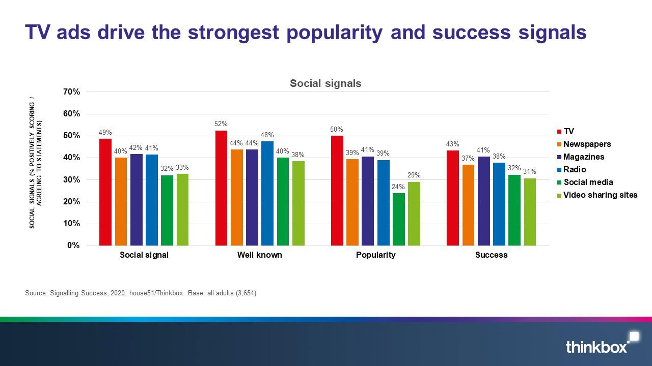 4-Signalling-success-TV-ads-drive-the-strongest-popularity-and-success-signals