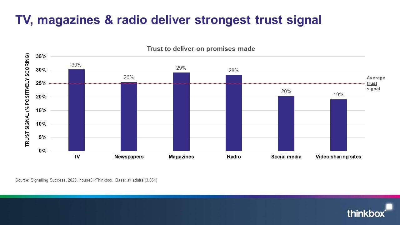 5-Signalling-success-TV-magazines-and-radio-deliver-strongest-trust-signal