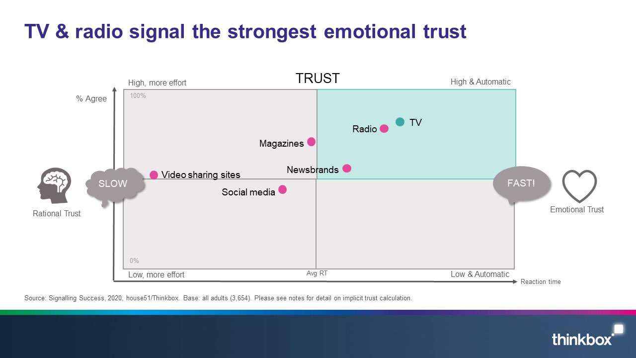 6-Signalling-success-TV-and-radio-signal-the-strongest-emotional-trust