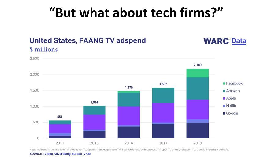 FAANG spend WARC data
