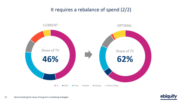 Ebiquity_optimal_spend