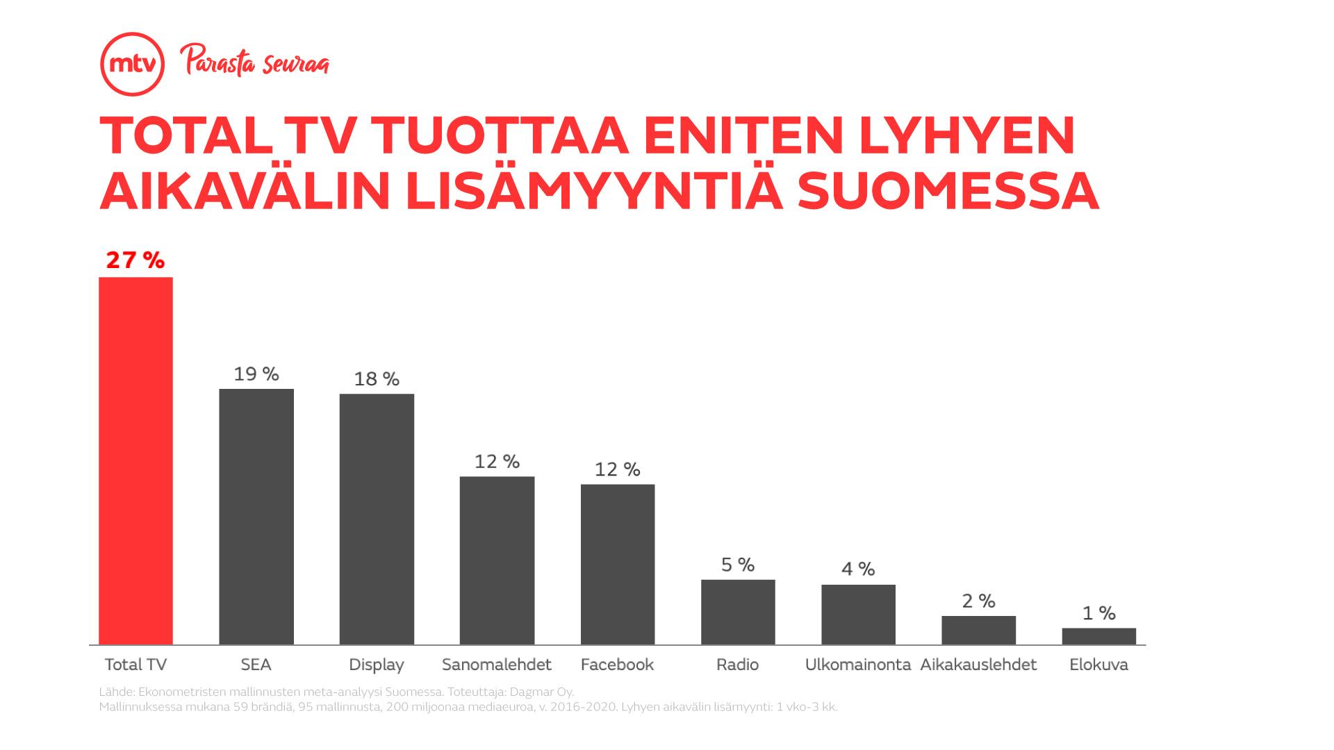 MTV_totalTV_eniten_lisamyyntia__some_3_169