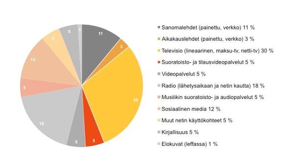 Screenforce - suomalaisen mediapäivä