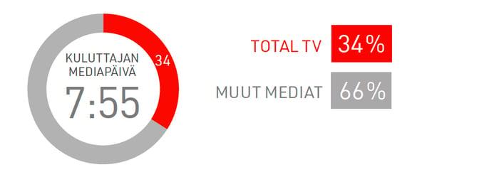 Total-tv-vie-yli-kolmanneksen-mediapaivasta-2020_2