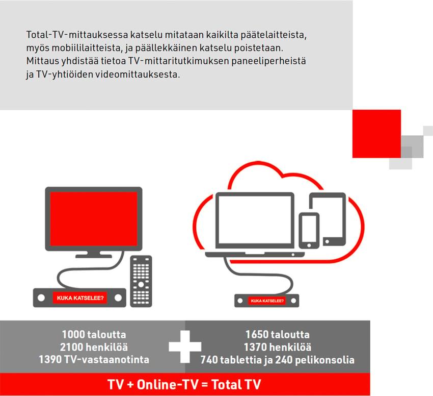 total-tv-mittaus