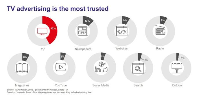 tv avertising trust