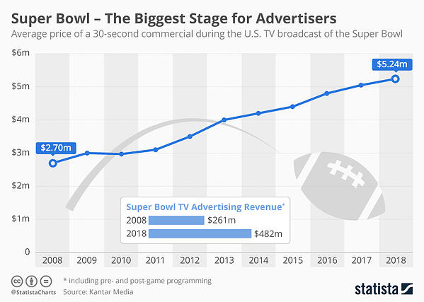ad revenue statista 2019