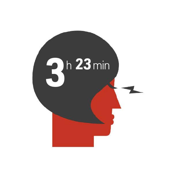 Tv:n parissa vietetään aikaa 3h 23min