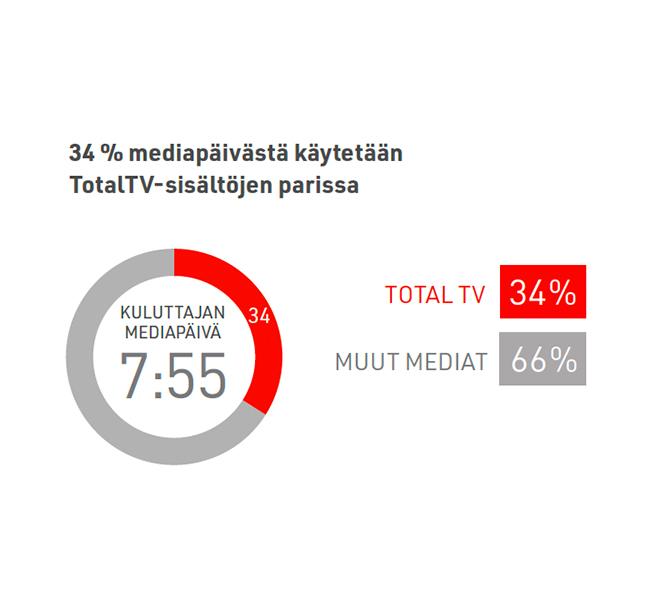 Total-tv-vie-yli-kolmanneksen-mediapaivasta-2020