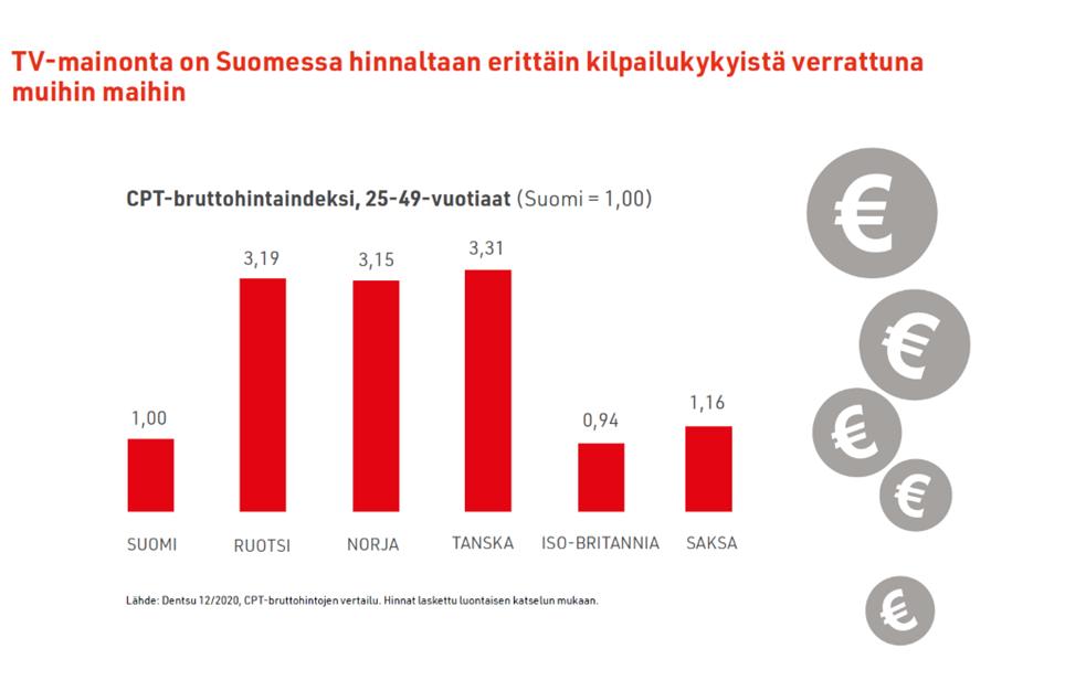 Vertailu: TV-mainonta Suomessa on erittäin kustannustehokasta